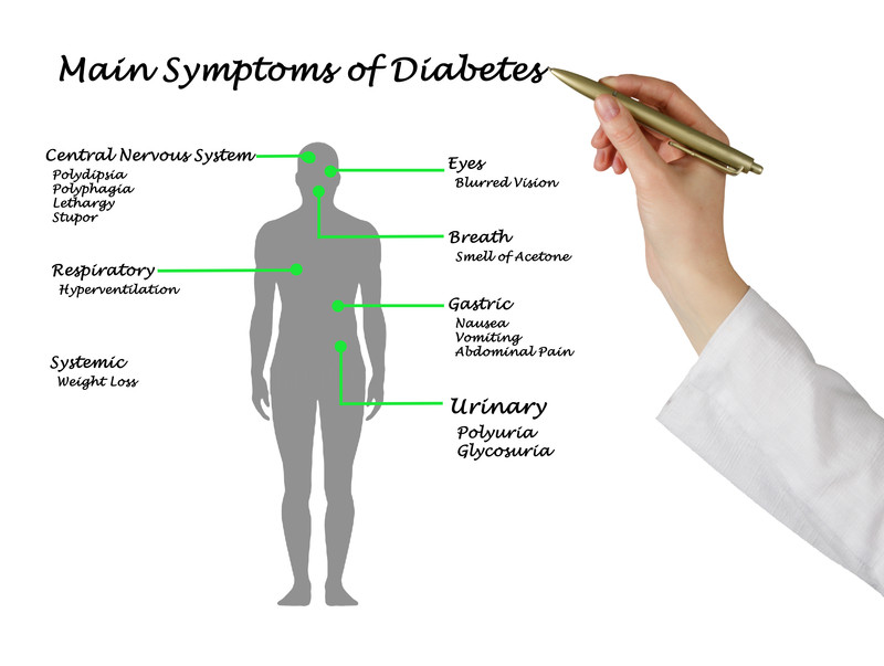 common signs and symptoms of diabetes - quickcash4teststrips, Skeleton